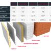 Сравнение теплопроводности сэндвич панелей